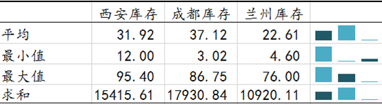 22跨年度库存数据详细.png