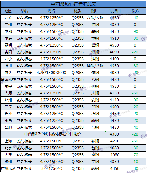 热轧板卷汇总 1.8.png