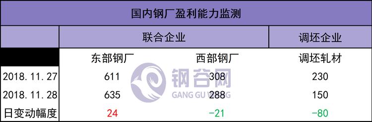 1129盈利.png