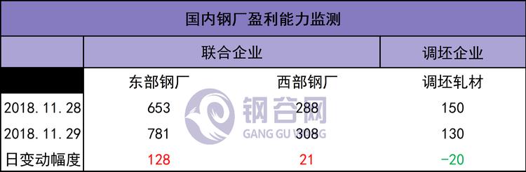 1130盈利.png