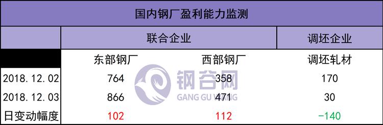 1204利润.png