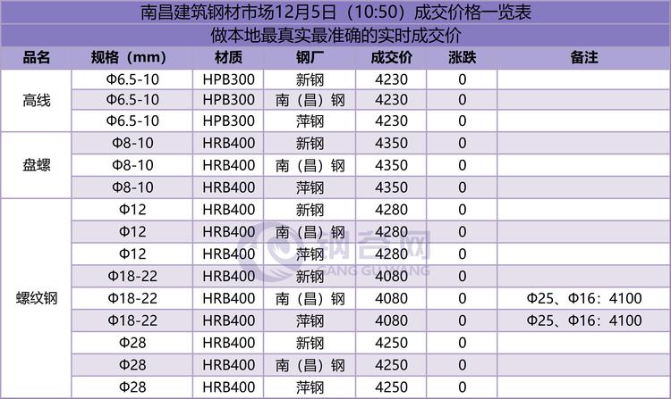 南昌成交价  12.5.png