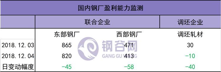 1205利润.png