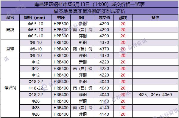 南昌成交价   6.13.png