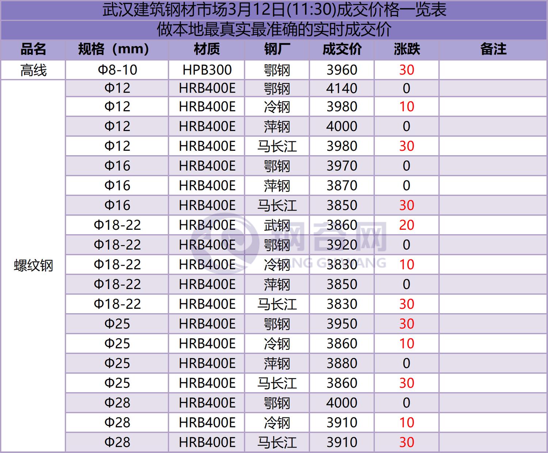 武汉成交 3.12.png