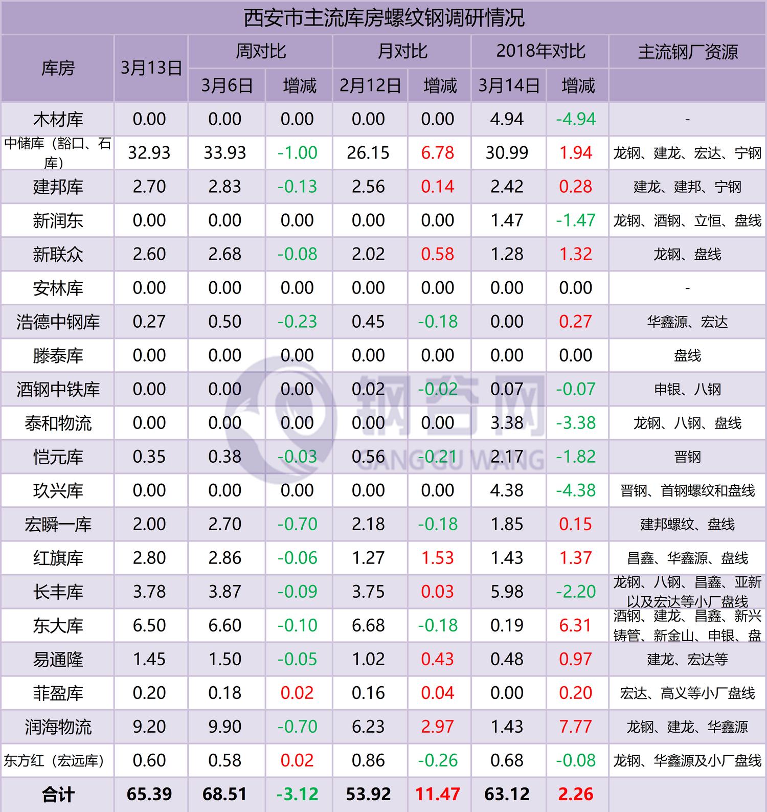西安螺纹钢资源对比表.png