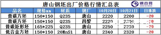 2016年10月21日唐山钢坯价格调整.png