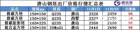 2016年11月2日钢坯价格.png